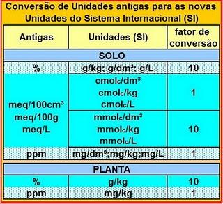 Tabela de conversão de unidades da análise de solo | Inforagro